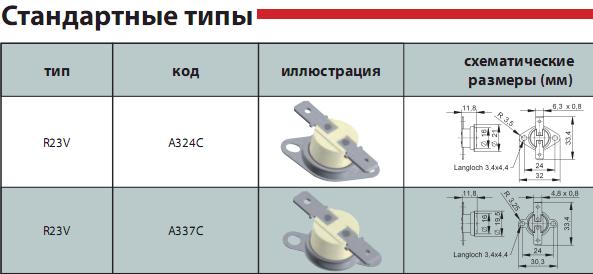 Gorenje электрические плита